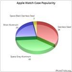 apple watch case popularity