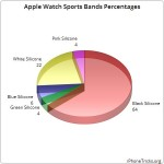 apple watch sports bands percentages