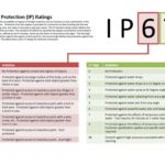 ingress protection scale explained
