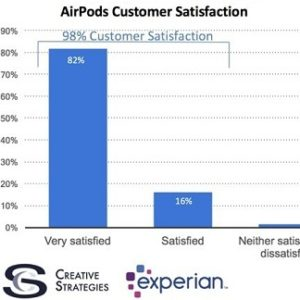 airpods 98 percent customer satisfaction