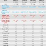 iphone 8 and iphone 8 plus sar value comparison against all iphone predecessors