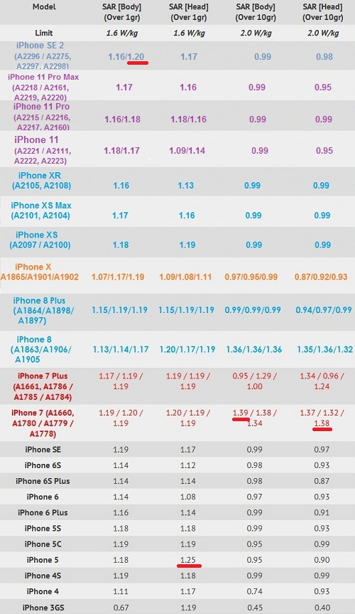 iPhone SE 2 vs all other iPhones ever released