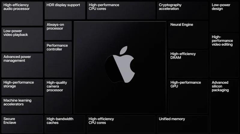 mac silicon processor benefits